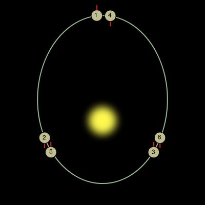 Resonancia De La Orbita De Mercurio