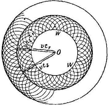 Onda circular