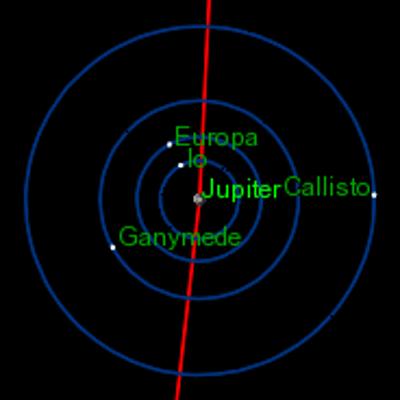 los cuatro satélites galileanos