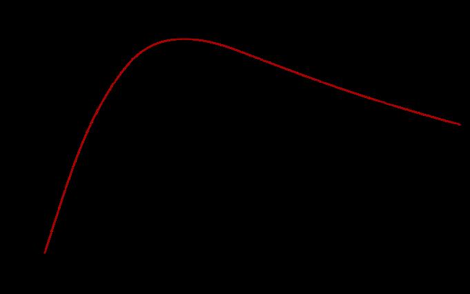 Rendimiento energético respecto a la velocidad de propulsión (dominio público).